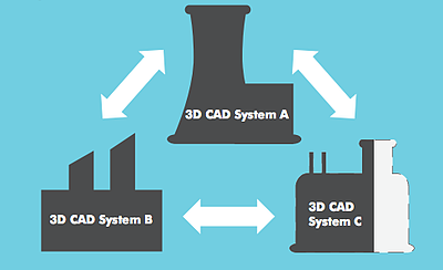 working with multi-CAD data