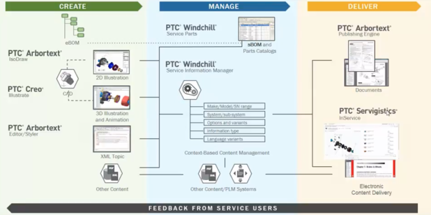 Service-Delivery-Model-PTC.png