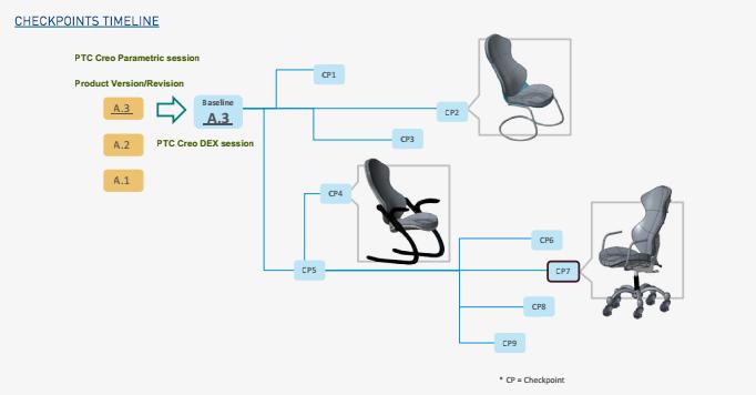 Concurrent Engineering Uk Concept Design